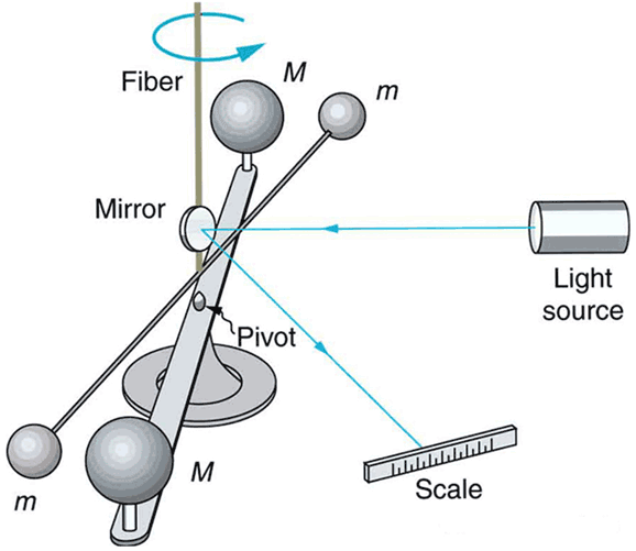 Cavendish apparatus for measuring the gravitational constant. Image: Connexions