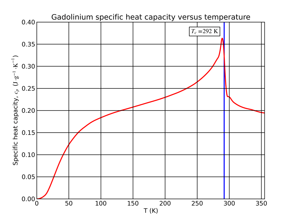 Heat capacity of gadolinium at constant pressure as a function of temperature. Data from M. Griffel, R. E. Skochdopole, F. H. Spedding, <i>Phys. Rev.</i> <b>93</b> (4), 657 (1954).