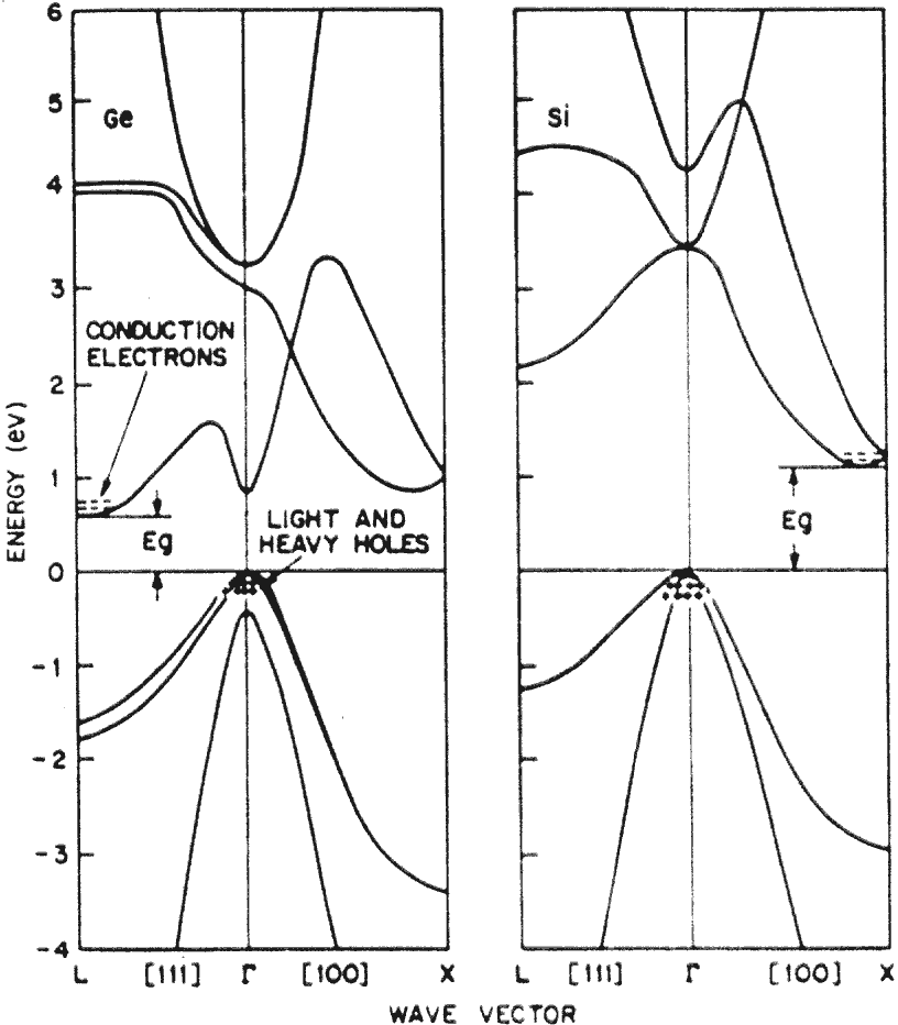 Germanium and silicon energy band structures. Image: after Sze S. M., <i>Physics of Semiconductor Devices</i>