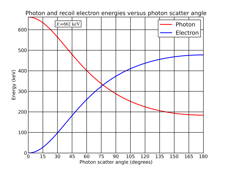 Photon and electron energies as a function of photon scatter angle for a 662 keV incident photon.